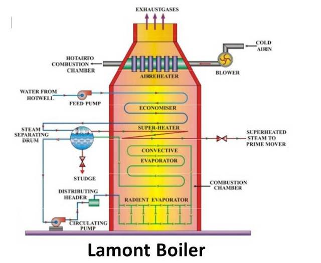 Lamont Boiler