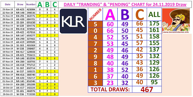 Kerala Lottery Winning Number Daily Tranding and Pending  Charts of 467 days on 24.11.2019