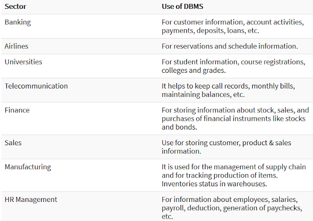 Application of DBMS in Hindi