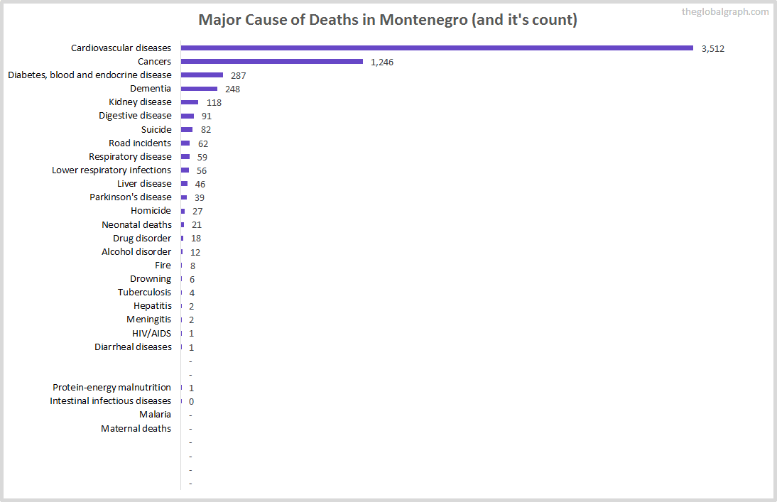 Major Cause of Deaths in Montenegro (and it's count)