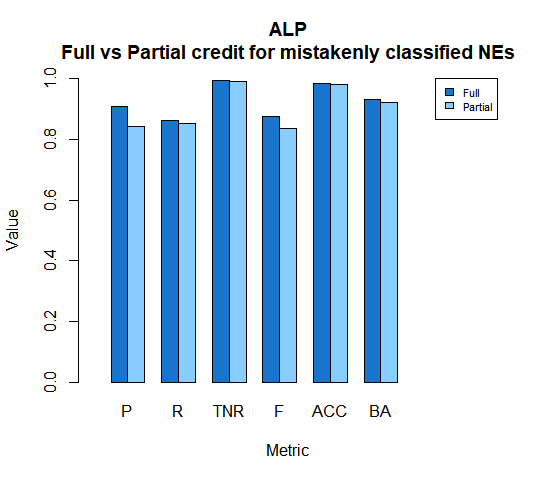 ALP Full vs Partial credit for mistakenly classified NEs