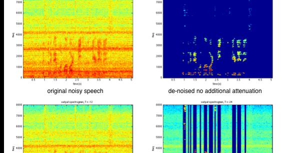 Rong GONG's music/speech processing blog: Speech enhancement 1