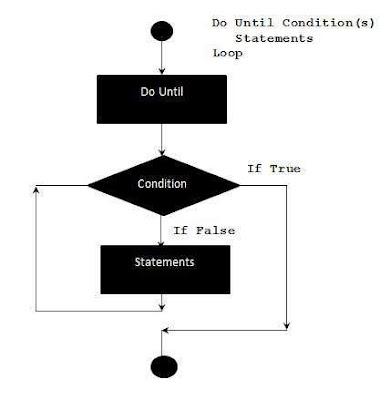 Flow Diagram of VBA - Do-Until Loops Shout4Education