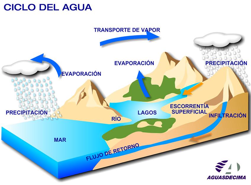 Que es erosion fluvial yahoo dating 7