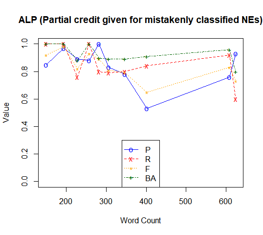 ALP (Partial credit given for mistakenly classified NEs)