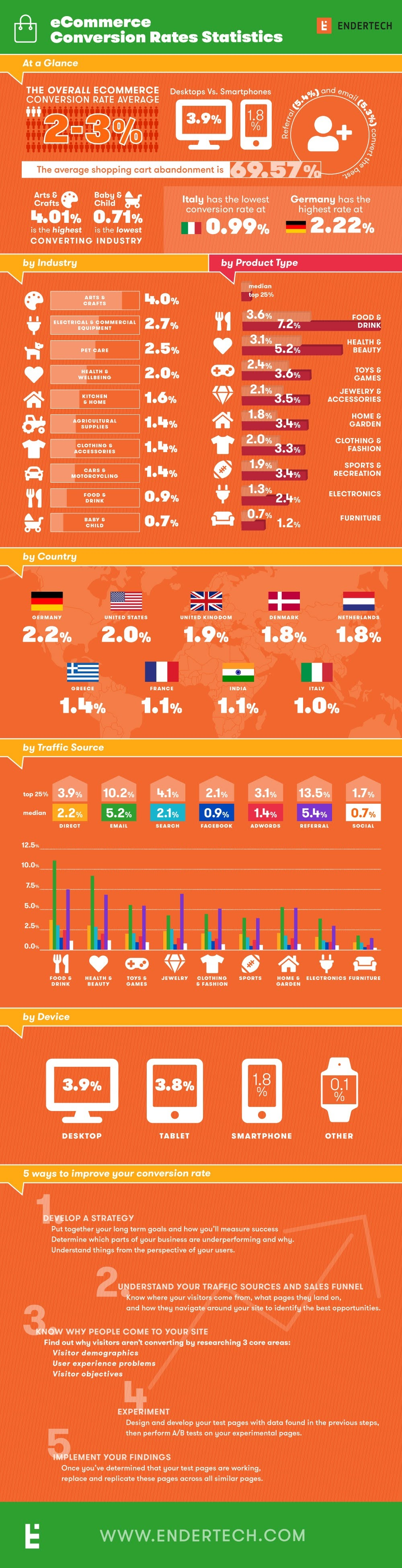 What's the Average eCommerce Conversion Rate? #infographic