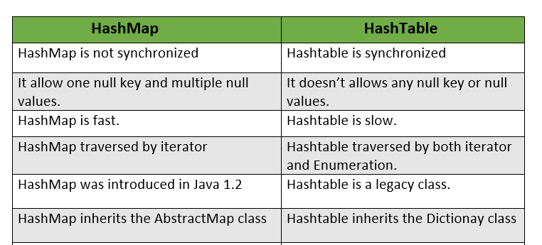 Java Hashtable with Example - Javastudypoint