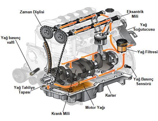 motor yağı basınç sensörü (yağ müşürü) nedir ? görevi arızaları