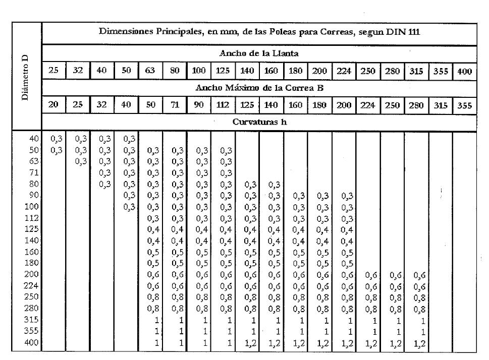 suave y ligero original mejor calificado más cerca de Poleas Planas: tipos y dimensiones ~ INEVID