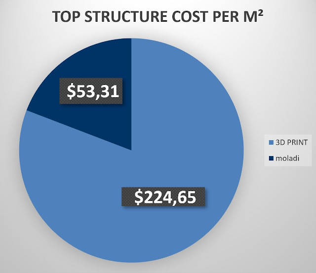 3D-print cost of construction -vs moladi construction cost