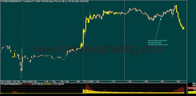 Day Trading - TATAMOTORS Intraday Chart