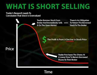 Apa itu aksi Short Selling dalam Pasar Modal ?
