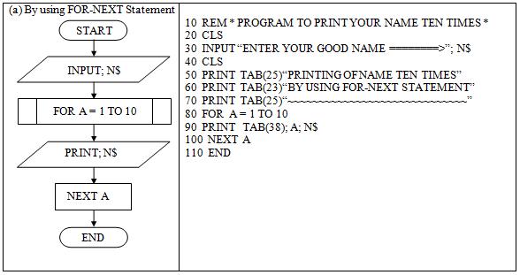 Gw Basic Flow Charts Diagrams - Ix class computer practicals