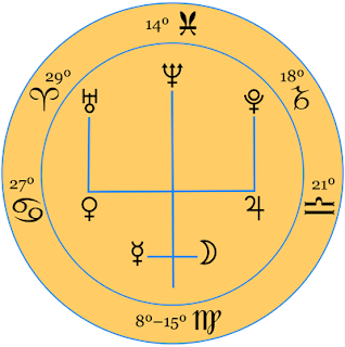 """Neptune Trident"" Zodiacal Configuration for Sun entering Virgo August 22nd, 2017"