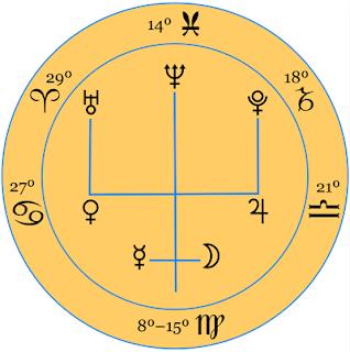 """Neptune Trident"" Zodiacal Configuration for Sun entering Virgo August 22nd, 2017"