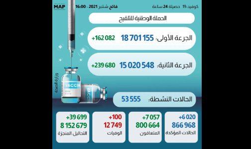 كوفيد-19″.. 6020 إصابة جديدة خلال 24 ساعة وعدد الملقحين بالكامل يفوق 15 مليون و20 ألف شخص
