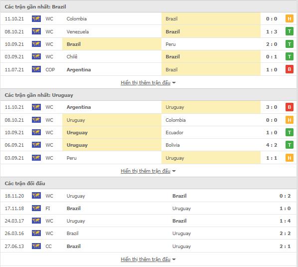 Link vào 12BET: Brazil vs Uruguay, 07h30 ngày 15/10-VL World Cup 2022 Thong-ke-Brazil-Uruguay-15-10