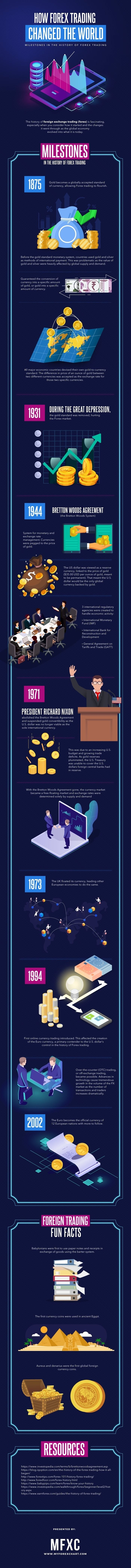 How Forex Trading Changed The World #infographic