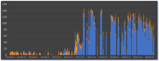 Статистика атак на облачные сервисы