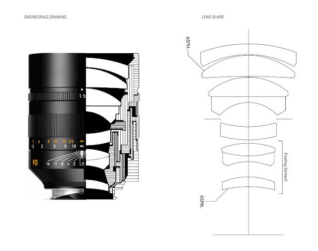 Corte transversal y esquema óptico del Leica Summilux-M 90 mm f/1.5 ASPH.