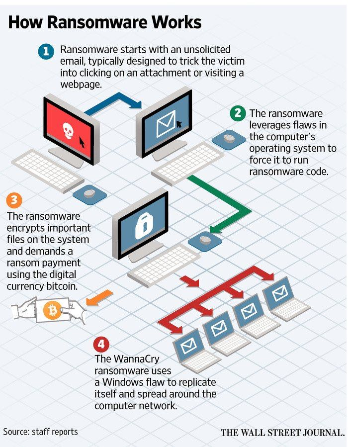 Ransomware and CyberFraud