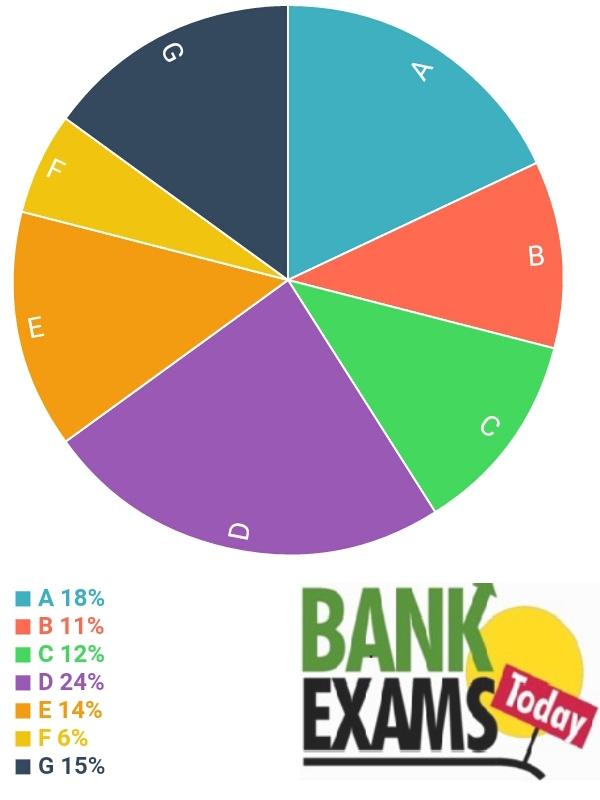Expected Data Interpretation Set For Sbi Po Part 4 Bank Exams Today