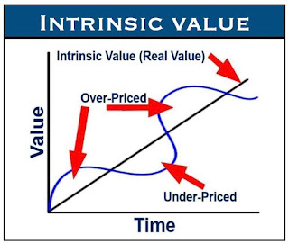 Cara mudah menghitung harga wajar saham