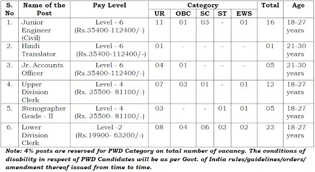 NWDA Jobs Recruitment 2021 of Jr. Engineers & Other Posts