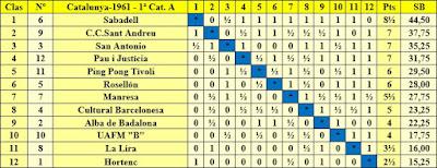 Clasificación Campeonato de Cataluña 1961 - 1ª Categoría A