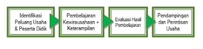 program pendidikan kecakapan wirausaha pkw tahun 2020; tomatalikuang.com