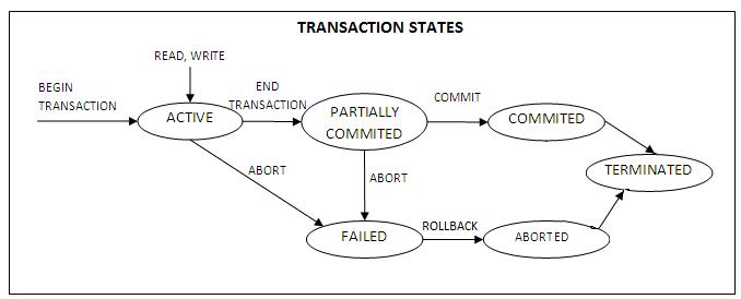 Transaction management ppt download.