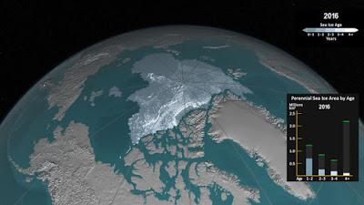 Co2 emission make the Arctic ice free