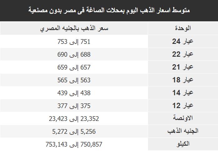 اسعار الذهب اليوم فى مصر Gold الاحد 22 ديسمبر 2019