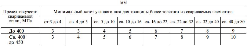 ГОСТ 14771-76. Приложение 1