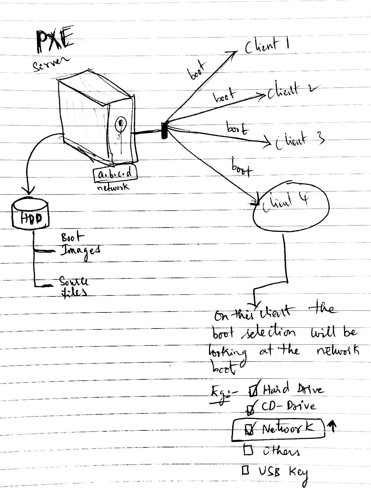 Windows Server Lab
