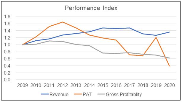 KFima performance index