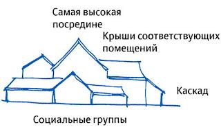 Архитектура каскадной крыши