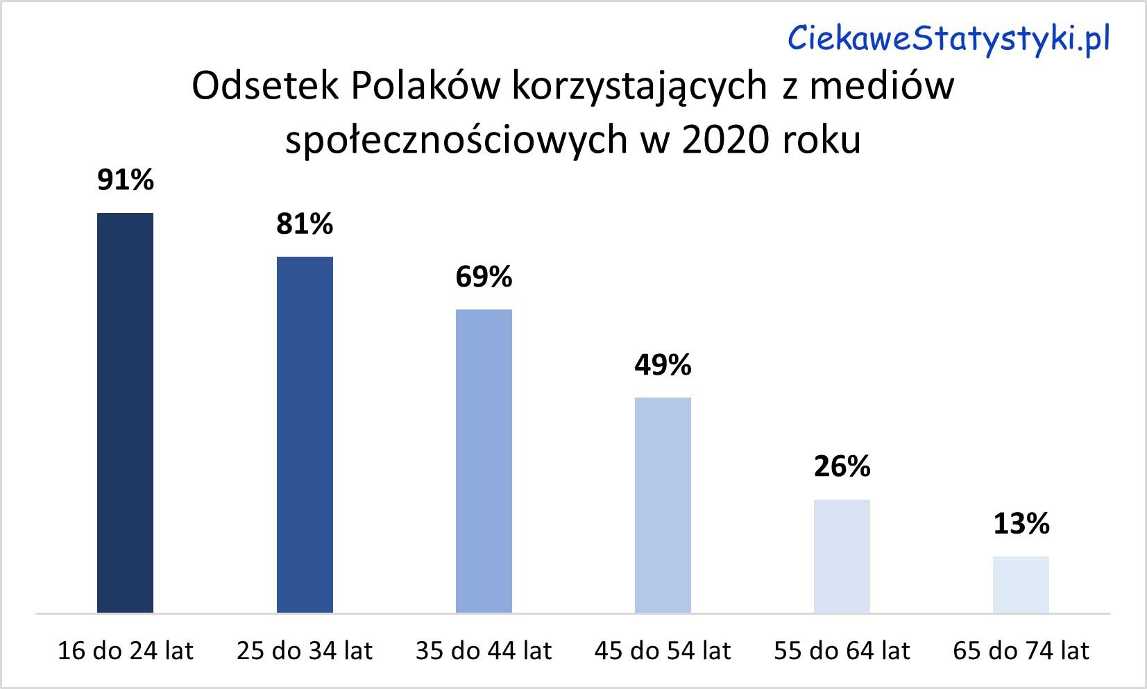 Ilu Polaków korzysta z mediów społecznościowych