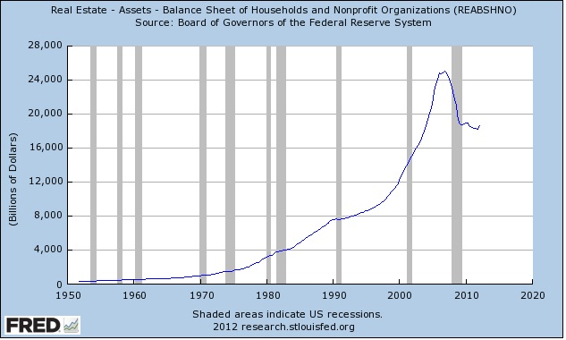 CONVERSABLE ECONOMIST: Drop in Total Value of U S  Housing