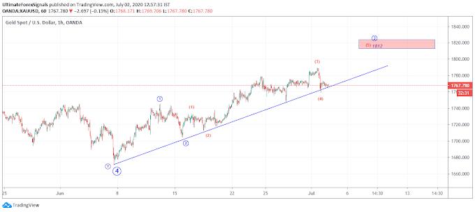 Gold XAU/USD Wave Analysis -2nd July 2020