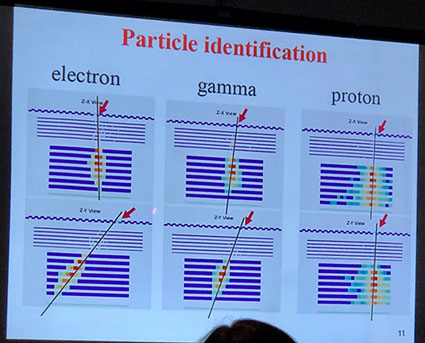 Examples of DAMPE identification of particles as: Electrons, Gamma Photon, Proton) (Source: COSPAR/DAMPE)