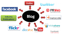 social media orchestrated by blog