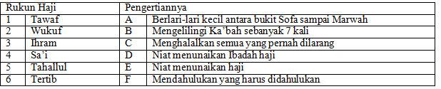 Soal dan Kunci Jawaban PAS PAI SMP Kelas 9 Kurikulum 2013 ...