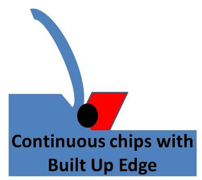 continuous chips with built up edge