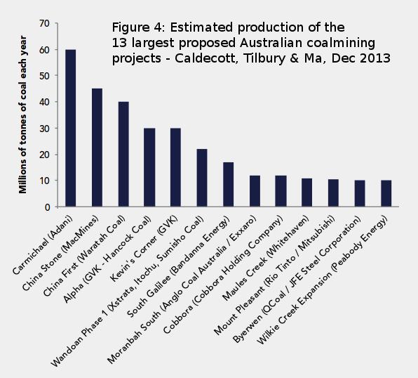 de1360211a3 Australia s coal expansion risks stranded assets with global warming ...