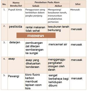 Tabel Perubahan Pada Alam www.simplenews.me