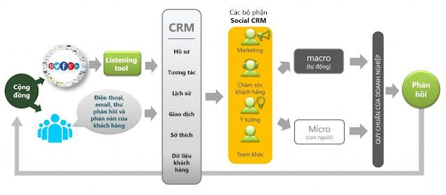 cơ chế hoạt động của Social CRM
