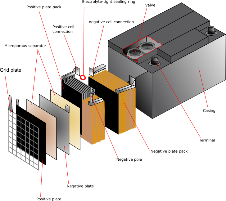 Lead Acid Battery Diagram Leadacid Battery