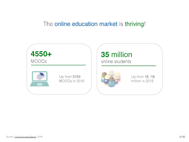 the online education market is thriving 4550+ MOOCs and 35 million students