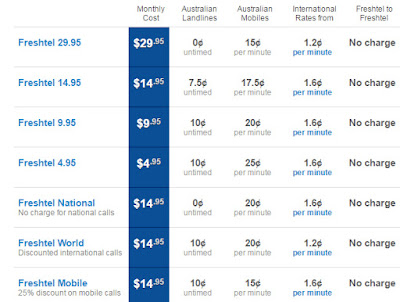 Australia FreshTel VoIP Calling Rates / Packages are very economical (all prices are in Australian Dollar). These packages includes the Freshtel National, Freshtel World and Freshtel Mobile.